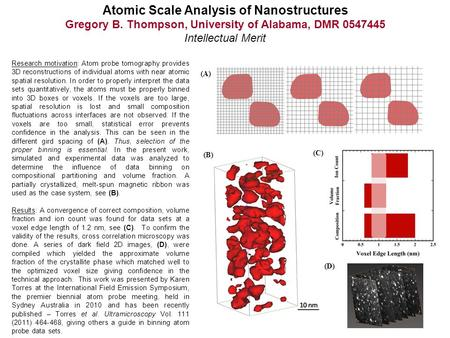 Atomic Scale Analysis of Nanostructures Gregory B. Thompson, University of Alabama, DMR 0547445 Intellectual Merit Ta enrichment at a triple junction grain.