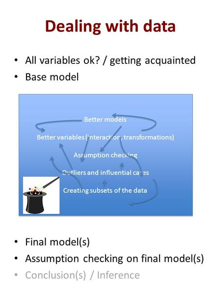 Dealing with data All variables ok? / getting acquainted Base model Final model(s) Assumption checking on final model(s) Conclusion(s) / Inference Better.