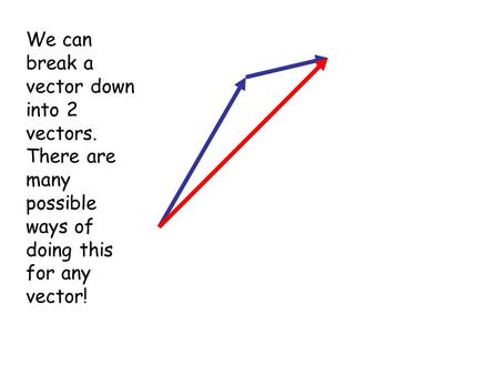 We can break a vector down into 2 vectors. There are many possible ways of doing this for any vector!