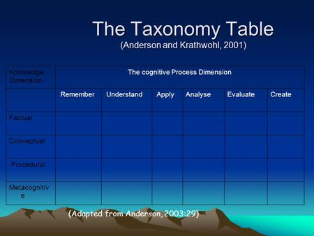 The Taxonomy Table (Anderson and Krathwohl, 2001) Knowledge Dimension The cognitive Process Dimension Remember Understand ApplyAnalyseEvaluateCreate Factual.