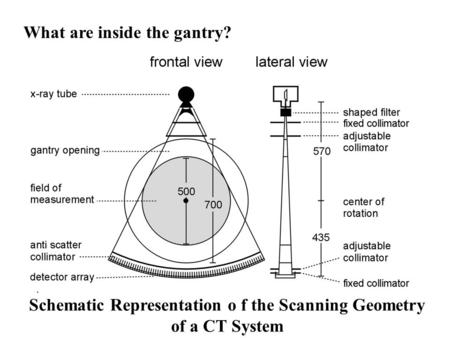 Schematic Representation o f the Scanning Geometry of a CT System