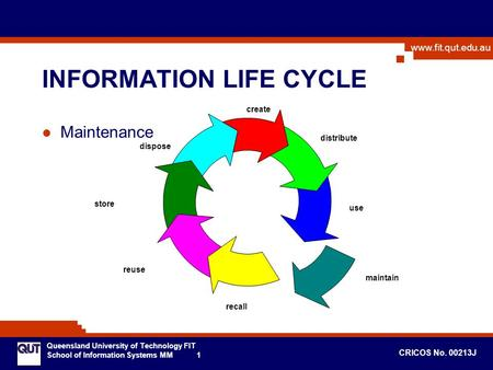 Www.fit.qut.edu.au Queensland University of Technology FIT School of Information Systems MM 1 CRICOS No. 00213J Maintenance INFORMATION LIFE CYCLE create.