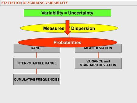 Measures of Dispersion CUMULATIVE FREQUENCIES INTER-QUARTILE RANGE RANGE MEAN DEVIATION VARIANCE and STANDARD DEVIATION STATISTICS: DESCRIBING VARIABILITY.