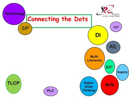 Connecting the Dots PLC AfL DI Higher Order Thinking TLCP Multi- Literacies Arts Technology Inquiry BIP SEF SIP.