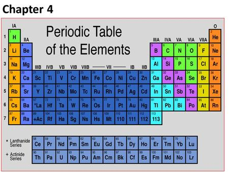 Chapter 4. Learning Objectives Understand the development and need for the periodic table Identify the properties and locations of families on the periodic.