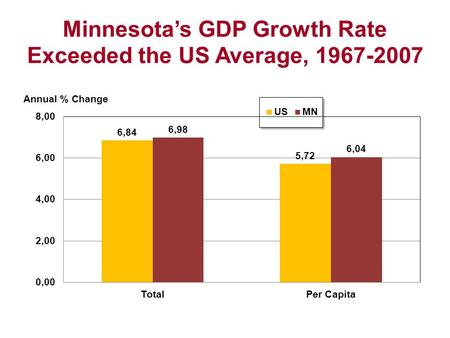 Minnesota's GDP Growth Rate Exceeded the US Average, 1967-2007.