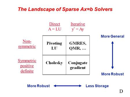 The Landscape of Sparse Ax=b Solvers Direct A = LU Iterative y' = Ay Non- symmetric Symmetric positive definite More RobustLess Storage More Robust More.