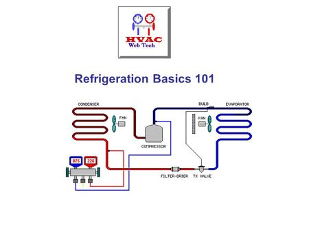 Refrigeration Basics 101. Basics Refrigeration is the removal of heat from a material or space, so that it's temperature is lower than that of it's surroundings.