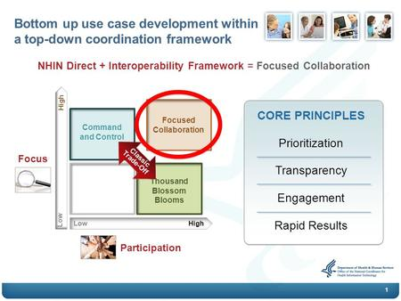 1 NHIN Direct + Interoperability Framework = Focused Collaboration Bottom up use case development within a top-down coordination framework CORE PRINCIPLES.