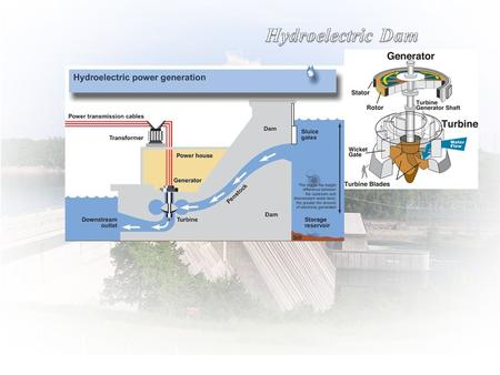 Hydroelectric Power Plant -Turbine wheel consist of at least one moving part called rotor ( a shaft with blades attached ). -Moving fluid change pressure.
