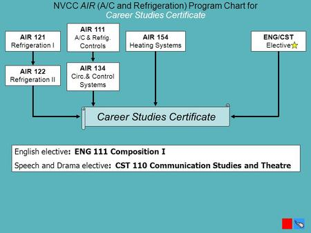 NVCC AIR (A/C and Refrigeration) Program Chart for Career Studies Certificate AIR 122 Refrigeration II AIR 111 A/C & Refrig. Controls AIR 134 Circ.& Control.