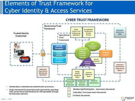 Elements of Trust Framework for Cyber Identity & Access Services CYBER TRUST FRAMEWORK Service Agreement Trust Framework Provider Identity Providers Credential.