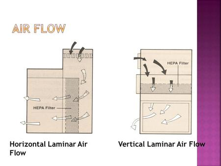 Horizontal Laminar Air Flow Vertical Laminar Air Flow.