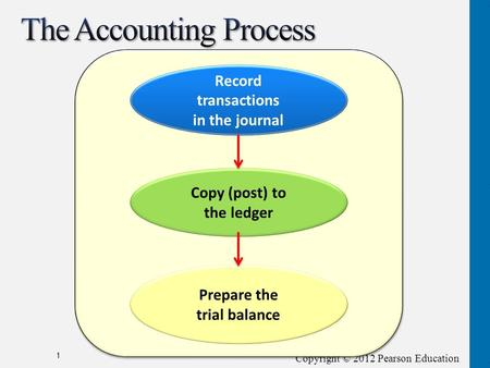 Copyright © 2012 Pearson Education 1 Record transactions in the journal Copy (post) to the ledger Prepare the trial balance.