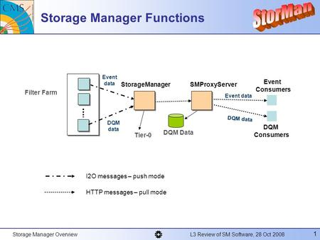 Storage Manager Overview L3 Review of SM Software, 28 Oct 2008 1 Storage Manager Functions Event data Filter Farm StorageManager DQM data Event data DQM.