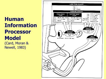 Human Information Processor Model (Card, Moran & Newell, 1983)