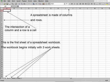 This is the first sheet of a spreadsheet workbook. The workbook begins initially with 3 work sheets. A spreadsheet is made of columns and rows. The intersection.