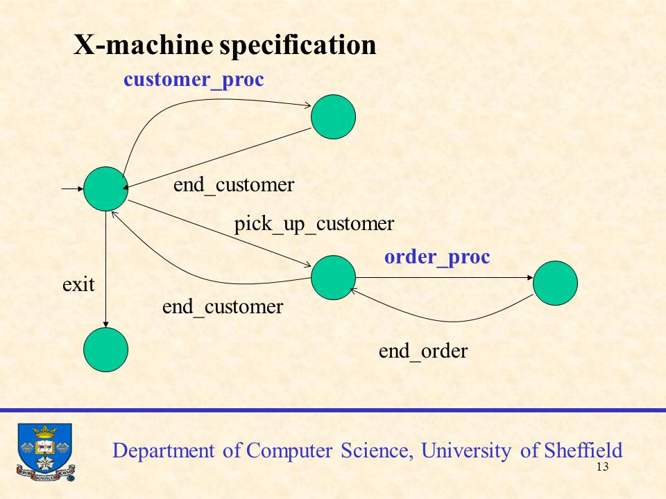 14 Department of Computer Science, University of Sheffield X-machine model State based model (states in green); with an initial state Transitions labeled by function names The model may contain functions which themselves will become X-machines (blue ones) Hierarchical model