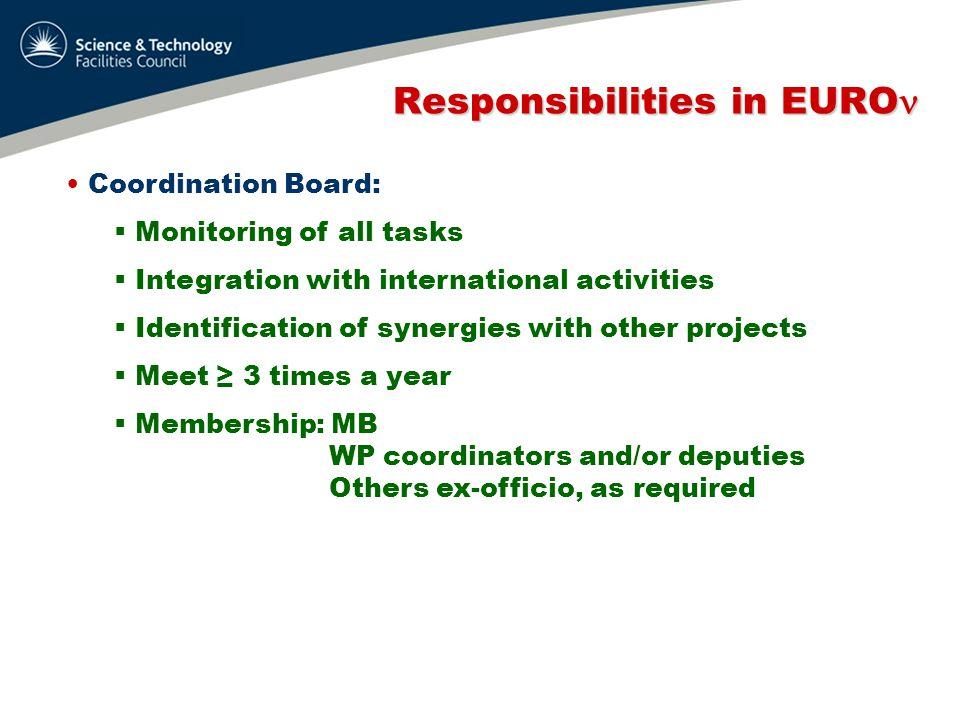 Responsibilities in EURO Responsibilities in EURO Coordination Board: WPCoordinatorDeputy 1Edgecock (STFC)tbc 2Zito (CEA)Densham (STFC) 3Pozimski (ICL)Meddahi (CERN) 4Wildner (CERN)tbc 5Soler (Glasgow)Cervera (Valencia) 6Hernandez (Valencia)Donini (Madrid)