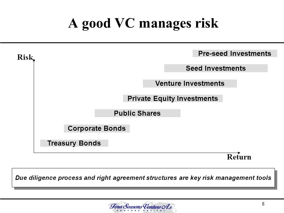 9..and seeks to optimise the risk-reward ratio Build your execution plan Estimate capital required Consider risk-reward from investor perspective (market risk.