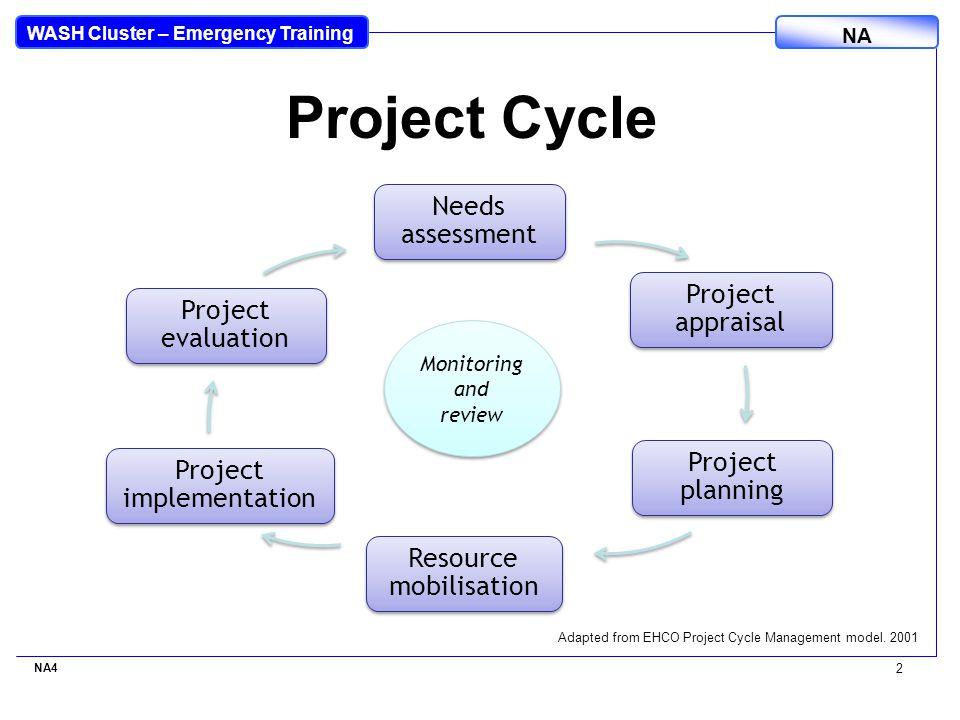 WASH Cluster – Emergency Training NA NA4 3 Steps in proposal development