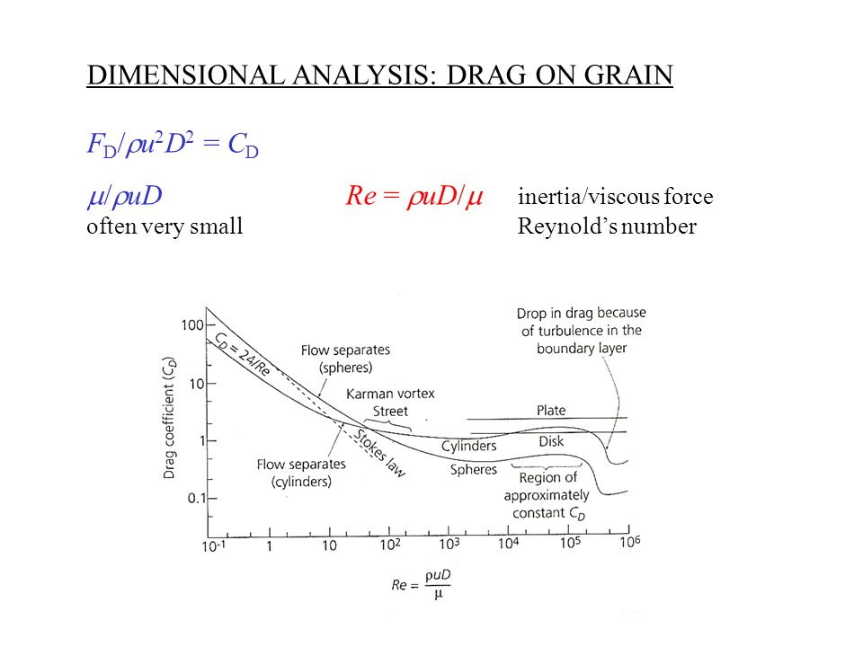 SETTLING GRAIN Settling velocity of grain with diameter D and density  s through a still fluid with density  f : F D =  D 3  '/6 Drag force submersed weight of grain  ' = (  s –  f )g submersed specific weight Fluid is static: ignore  f Remaining variables: F D, u, , and D Dimensionless product: F D /  uD = 3  Stoke's Law: u = D 2  '/18  Only when flow is laminar: small Reynolds number.