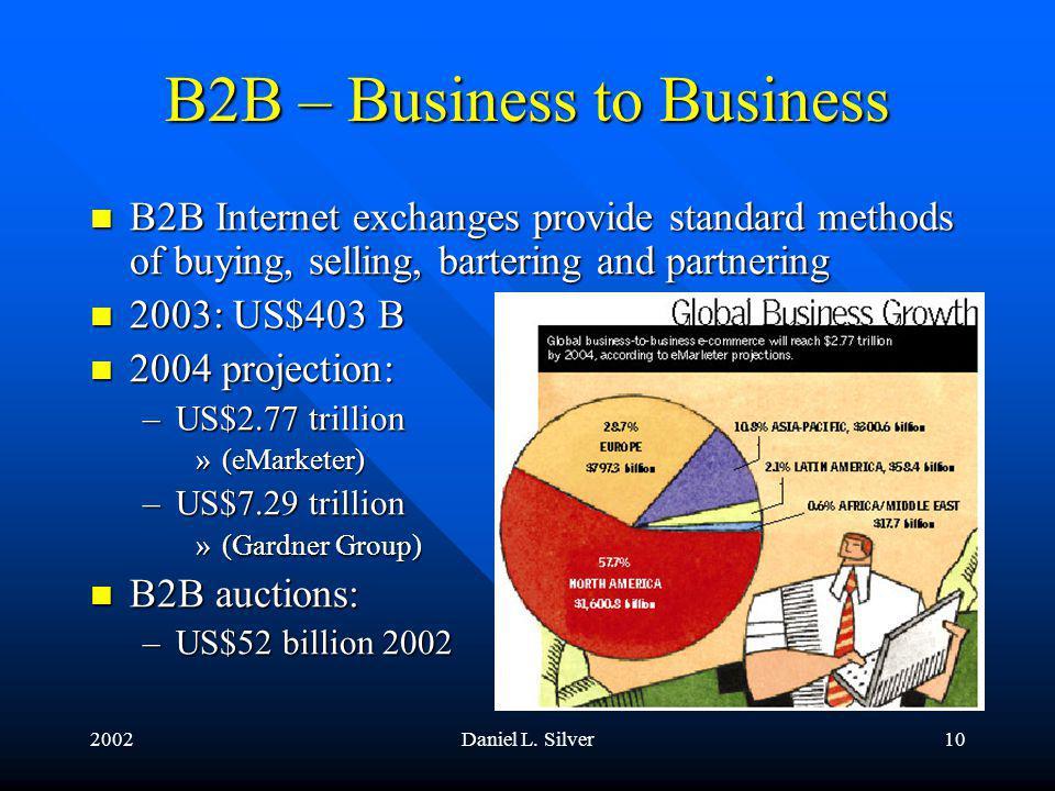 2002Daniel L.Silver11 The Traditional B2C Commerce Scenario 1.