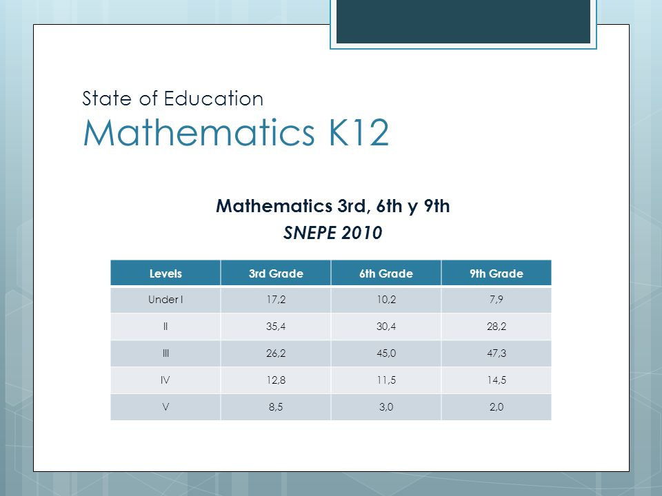State of Education Mathematics K12 LEVELS SNEPE Area of Mathematics for Secondary School Education  Level 3: Inference and modeling of effective strategies to solve problems of greater complexity.