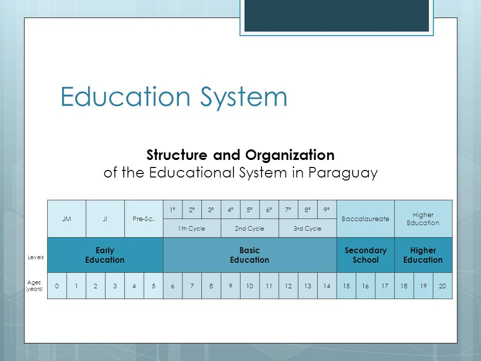 State of the Education Mathematics K12 Current State  Very bad  One the of the worst in the region and the world