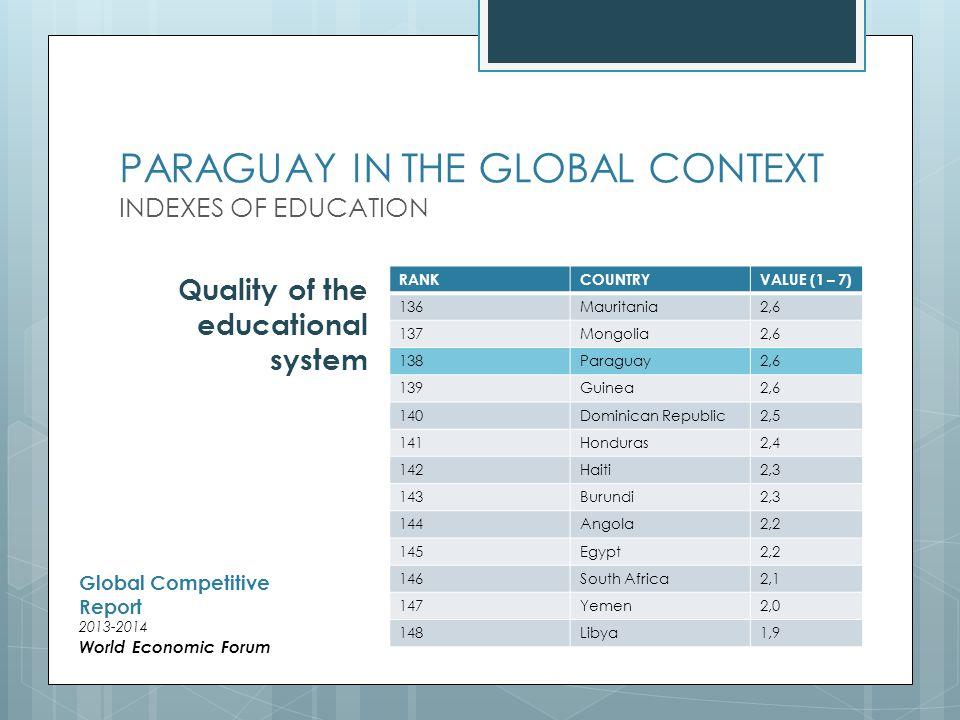 PARAGUAY A NIVEL MUNDIAL ÍNDICES DE EDUCACIÓN RANKCOUNTRYVALUE (1 – 7) 139Guatemala2,4 140Perú2,4 141Timor-Leste2,3 142Paraguay2,3 143Yemen2,3 144Honduras2,2 145Egypt2,2 146Dominican Republic2,2 147Angola2,1 148South Africa1,9 Quality of math and science education Global Competitive Report 2013-2014 World Economic Forum