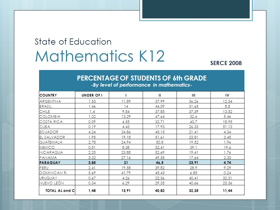 State of Education Mathematics K12 INTERNATIONAL ASSESSMENTS SNEPE System of Evaluation of the Educative Process (Year 2006)