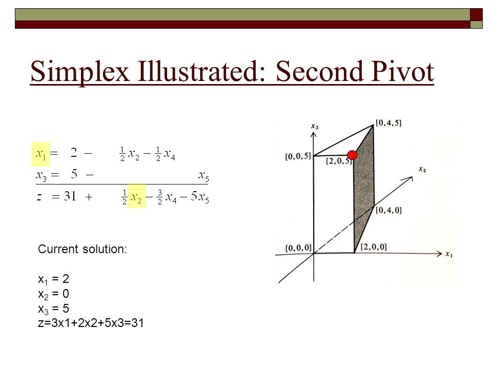 Simplex Illustrated: Final Pivot Final solution (optimal): x 1 = 0 x 2 = 4 x 3 = 5 z=3x1+2x2+5x3=33