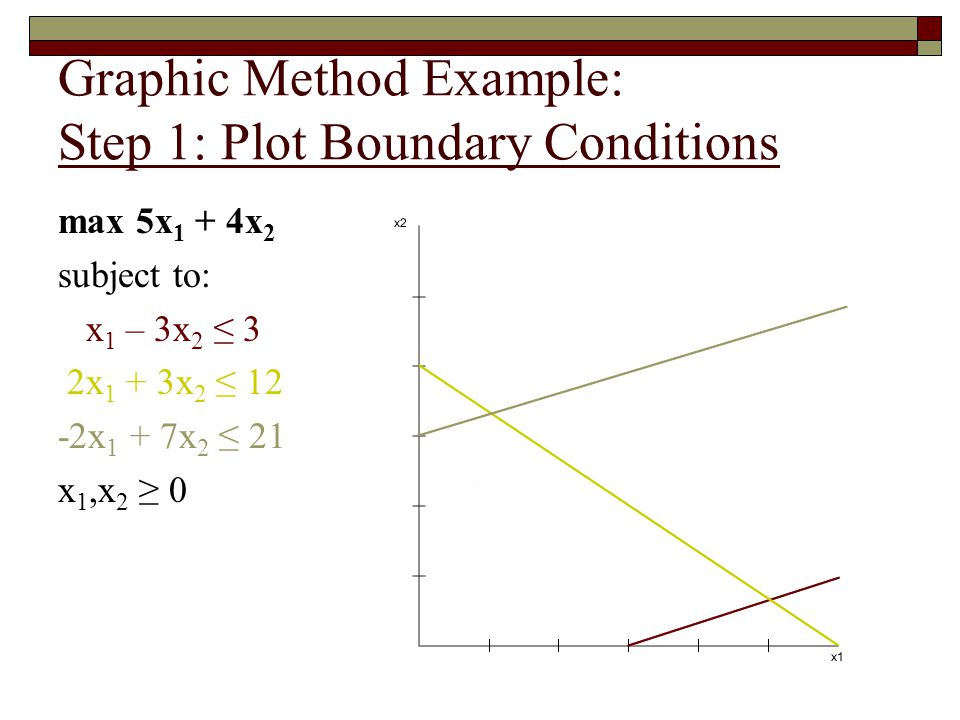Graphic Method Example: Step 2: Determine Feasibility max 5x 1 + 4x 2 subject to: x 1 – 3x 2 ≤ 3 2x 1 + 3x 2 ≤ 12 -2x 1 + 7x 2 ≤ 21 x 1,x 2 ≥ 0 Based only on this, where might the optimal solution be?