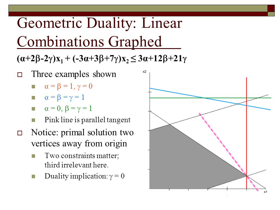 Geometric Duality Graphed Again  Gives a line always passing through (5, 2 / 3 ), the primal solution  If primal solution optimal, there must exist some α,  such that resulting line matches parallel tangent.