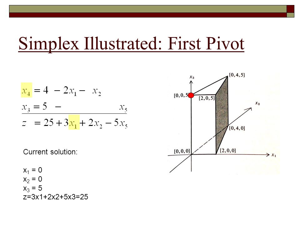 Simplex Illustrated: Second Pivot Current solution: x 1 = 2 x 2 = 0 x 3 = 5 z=3x1+2x2+5x3=31
