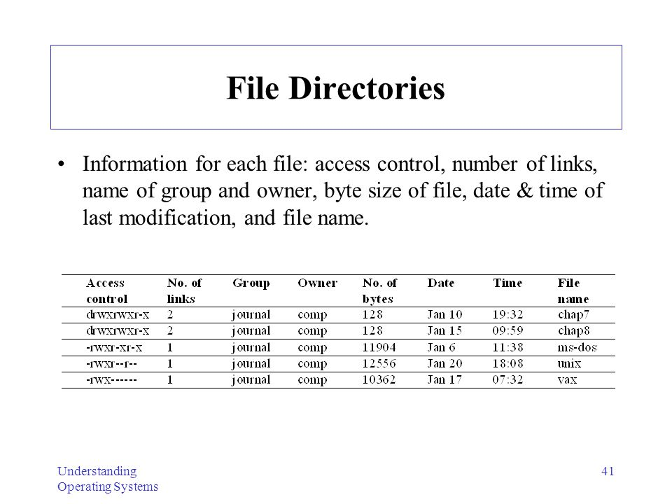 Understanding Operating Systems 42 Data Structures for Accessing Files Info presented in directory isn't all kept in same location.