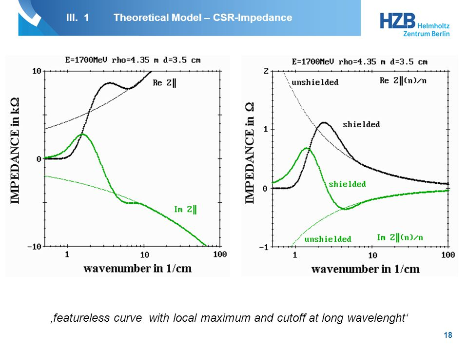 19 III. 1Theoretical Model – CSR-Impedance