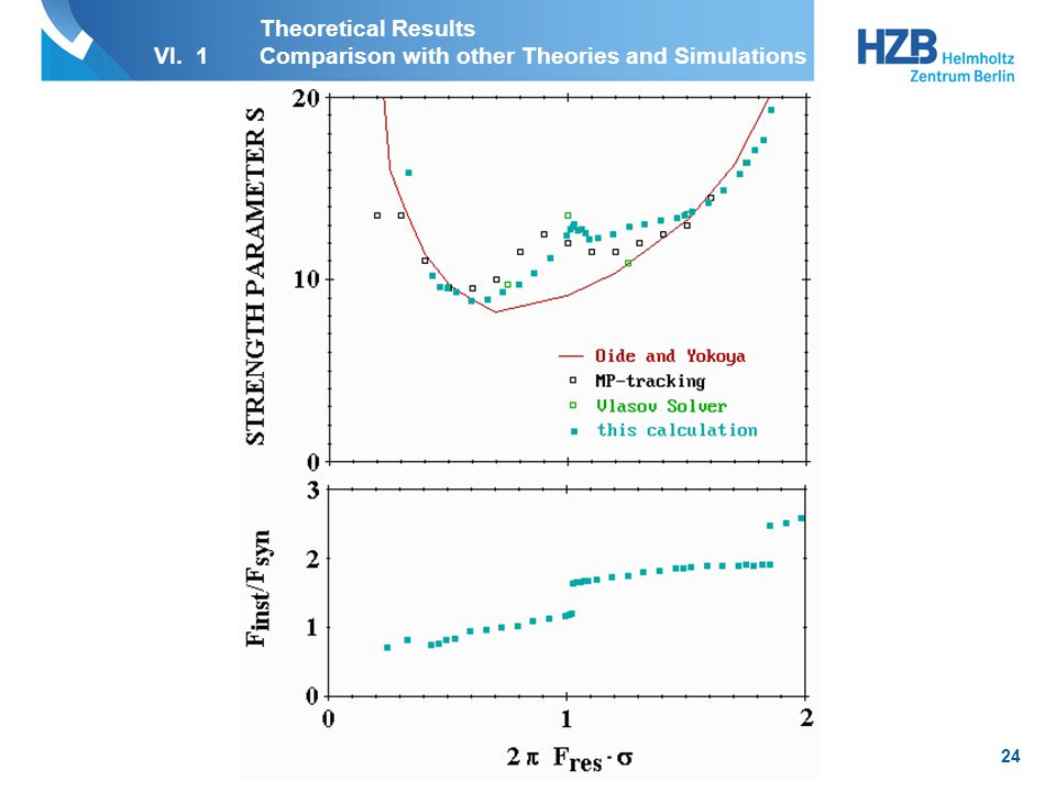 25 Theoretical Results VI. 2New Features broad band resonator with R s =10 kΩ