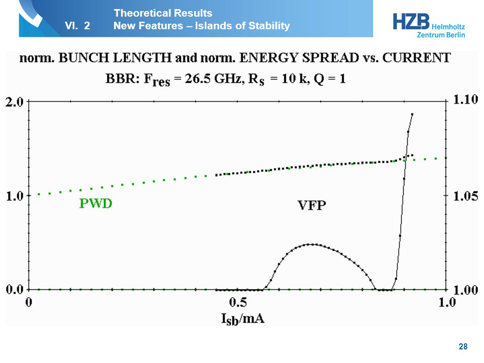 29 Theoretical Results VI. 2New Features – Islands of Stability