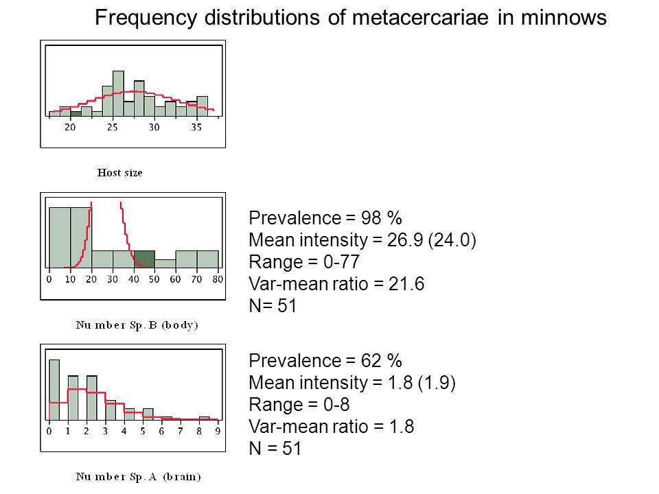 No. metacercariae vs. host size Brain Body cavity
