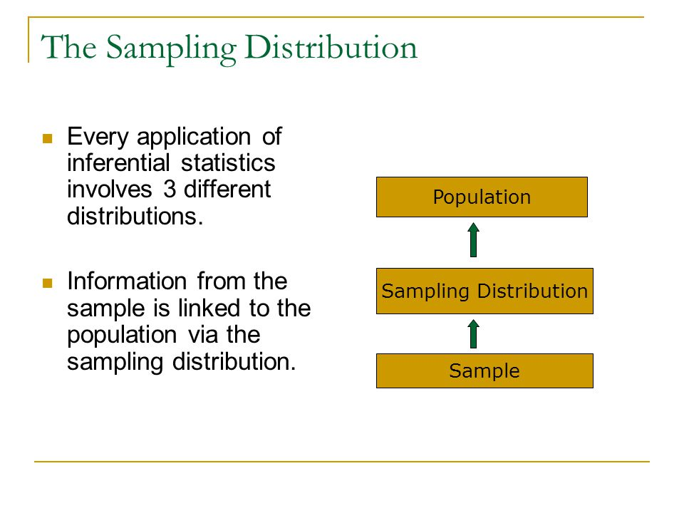 The Sampling Distribution: Properties 1.Normal in shape.