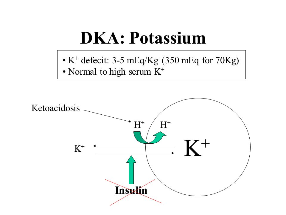 DKA: Potassium K + deficit 3-5 mEq/kg (350 mEq 70kg) Need K with initial IV fluid & insulin Rx unless: Anuric K > 5.5 mEq/L or hyperkalemic ECG changes Initial [K]Replacement > 5.5 mEq/Lnil (initially) 5.2-5.5 mEq/L10 mEq/h 4-5.2 mEq/L20 mEq/h 3-4 mEq/L30 mEq/h < 3 mEq/L40 mEq/h > 20 mEq/h: Cardiac monitor > 60 mEq/L: Central line