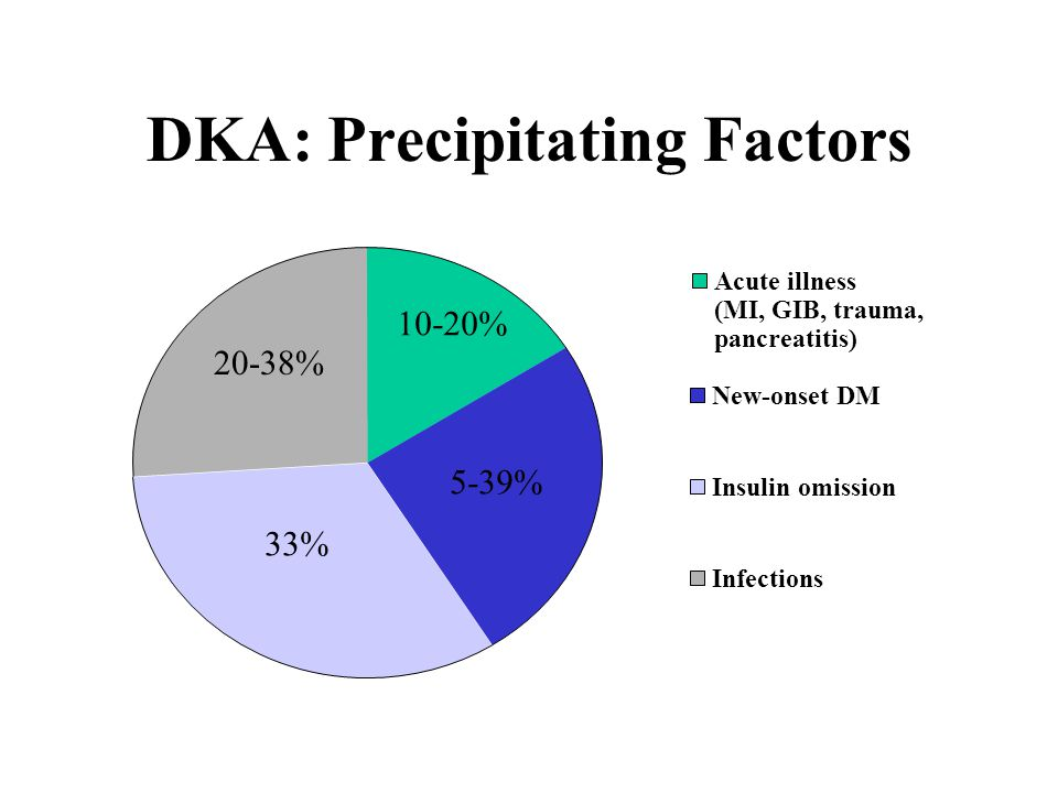 DKA: Diagnosis Symptoms & Signs: Polyuria, polydipsia, weight-loss Fatigue N/V, abdominal pain  ECFv, Kussmaul's, Acetone breath, mild impairment in cognition Laboratory: pH 14 mM Raised serum ketones (and urine ketones) BS > 14 mM (occasionally normal or only mild  BS)