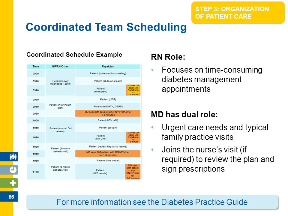 57 STEP 3: ORGANIZATION OF PATIENT CARE Sample Visit Activities: Detailed interdisciplinary patient visits checklists/plans are provided in the practice guide for the 5 DM patient groups as follows: Prediabetes New Diagnosis Ongoing Management Insulin Starts Complex DM Patients Checklists are aligned to the CDA Clinical Guideline Surveillance Schedule Interdisciplinary Patient Visits: Right clinician at the Right Time For more information see the Diabetes Practice Guide
