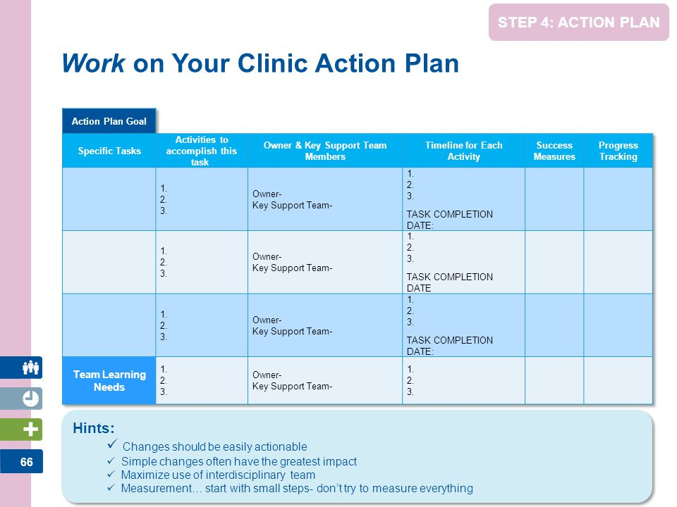 67 Action Plan Presentations Each Clinic Team will review their Clinic Action Plan –Ask questions –Make suggestions –Share experience MAKE ACTION PLAN NOTES
