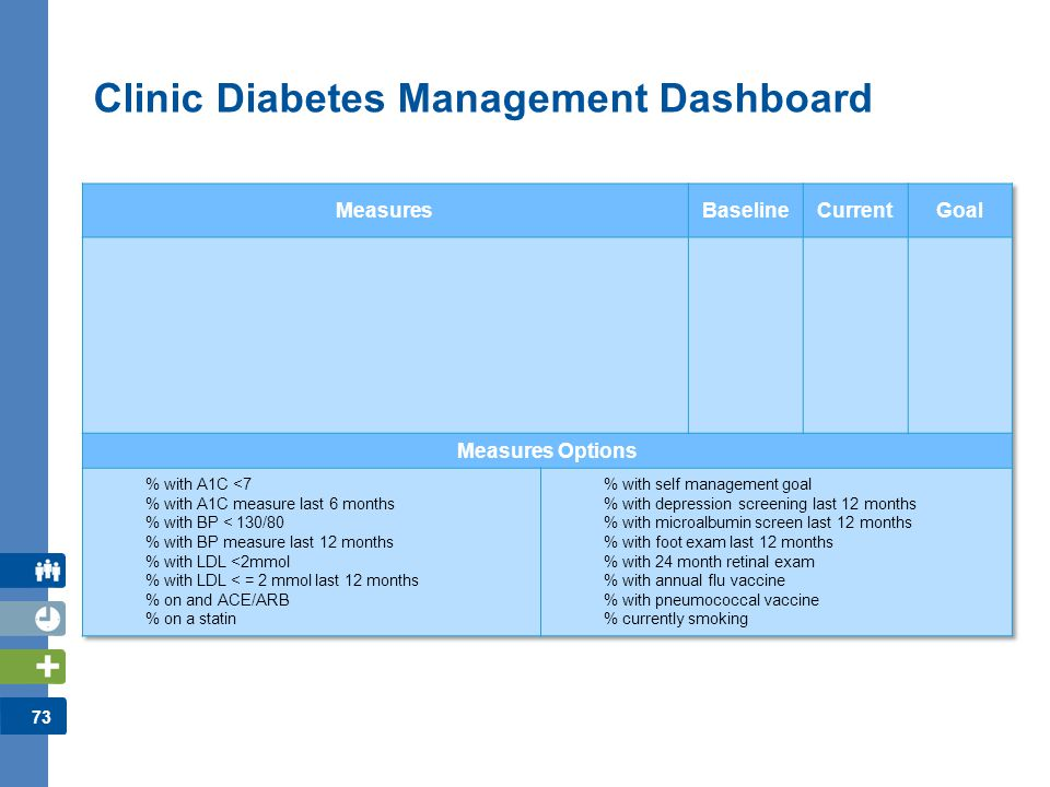 74 Clinic Diabetes Management Dashboard: Narrative Report Key Changes –Describe changes made in the way you care for patients with diabetes PDSAs –List two or three critical PDSAs that helped you achieve the changes above Impact on Outcomes –Describe how you believe these changes impacted particular outcomes you are monitoring What next.