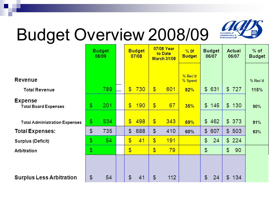 Motion to Approve Budget Motion to approve the 2008/09 AAPS budget: Be it resolved that the 2008-2009 AAPS budget prepared by the Board be approved as presented .