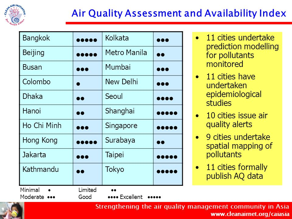 Strengthening the air quality management community in Asia www.cleanairnet.org/caiasia Online Ambient Air Quality Data of Selected Asian Cities Online AQ Information