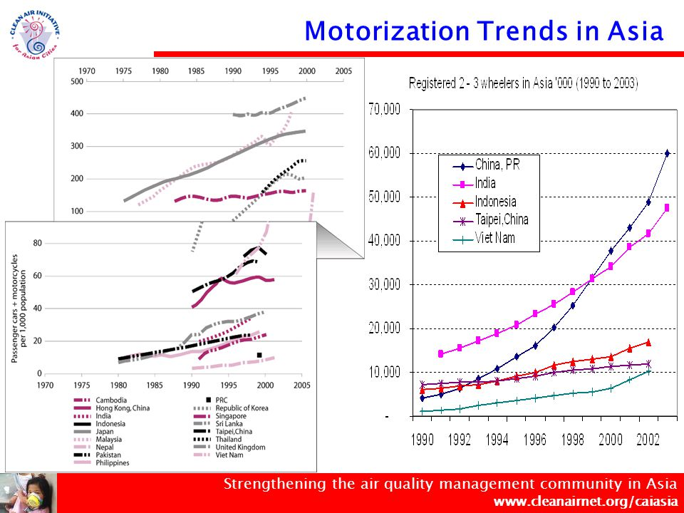 Strengthening the air quality management community in Asia www.cleanairnet.org/caiasia Vehicle Growth Forecast in Asian Countries (in Millions of Vehicles) Note: Vehicle Population Projection from Segment Y Ltd China, P.R.