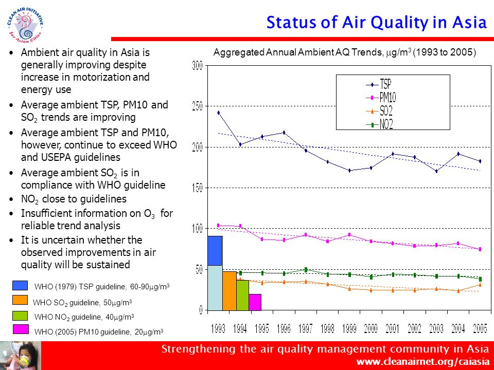 Strengthening the air quality management community in Asia www.cleanairnet.org/caiasia USEPA EU *No annual ambient air quality standards, only 24-hour limits Annual Ambient Air Quality Standards for PM10